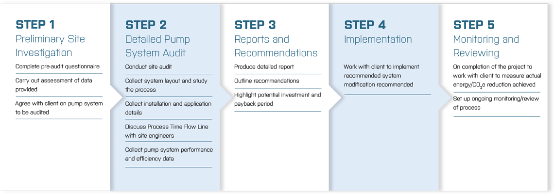 Diagram showing the five steps of an energy audit